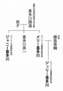 ジャニー喜多川 家系図