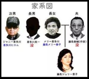 ジャニー喜多川 家系図 顔画像